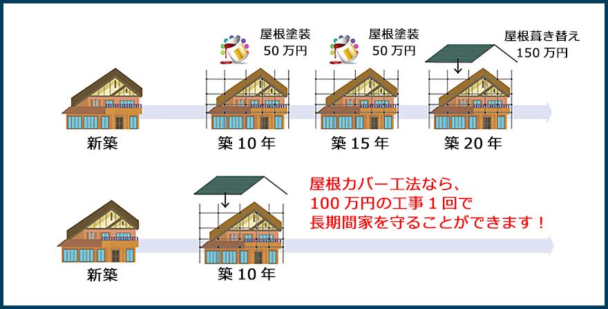 屋根カバー工法なら、100万円の工事1回で長期間家を守ることができます!